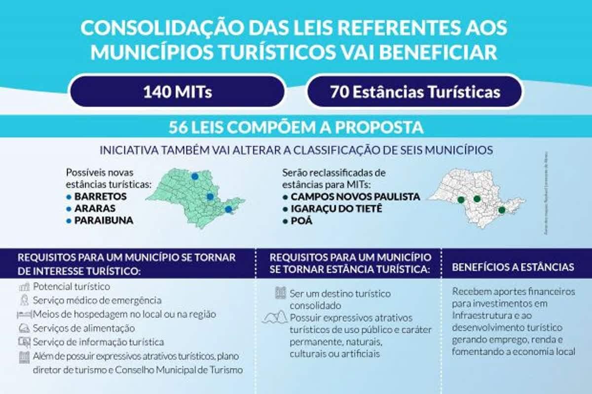 Proposta do Executivo em tramitação na Alesp também consolida a legislação referente aos municípios turísticos do Estado