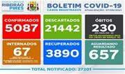 Taxa de ocupação dos leitos destinados a pacientes com Coronavírus nesta quarta, 07, é de 65% para leitos exclusivos de UTI e 75% nos leitos de enfermaria - Continue lendo