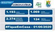 De acordo com o Boletim Epidemiológico COVID-19 desta segunda-feira, 01/06, a prefeitura registra 1.193 casos confirmados, 1.069 descartados e 2.374 casos suspeitos em andamento - Continue lendo