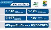 A Prefeitura informa que, de acordo com o Boletim Epidemiológico COVID-19 desta quarta-feira, 3, registra 1.310 casos confirmados, 1.128 descartados e 2.697 casos suspeitos em andamento - Continue lendo