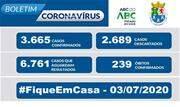 A Prefeitura informa que, de acordo com o Boletim Epidemiológico COVID-19 desta sexta-feira (3/7), registra 3.665 casos confirmados, 2.689 descartados e 6.761 casos suspeitos em andamento - Continue lendo