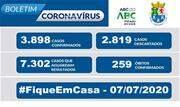 A Prefeitura informa que, de acordo com o Boletim Epidemiológico COVID-19 desta terça-feira (7/7), o município registra 3.898 casos confirmados, 2.819 descartados e 7.302 casos suspeitos - Continue lendo
