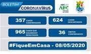 A Prefeitura de Diadema informa que o município registra 357 casos de covid-19 confirmados, 624 descartados e 965 casos suspeitos em andamento. - Continue lendo