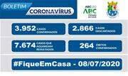 A Prefeitura informa que, de acordo com o Boletim Epidemiológico COVID-19 desta quarta-feira (8/7), o município registra 3.952 casos confirmados, 2.866 descartados e 7.674 casos suspeitos - Continue lendo
