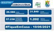 A taxa de ocupação dos leitos destinados a pacientes com Coronavírus nessa quinta-feira, 10, é de 76% para leitos exclusivos de UTI  - Continue lendo