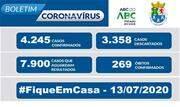 A Prefeitura informa que, de acordo com o Boletim Epidemiológico COVID-19 desta segunda (13/7), o município registra 4.245 casos confirmados, 3.358 descartados e 7.900 casos suspeitos - Continue lendo