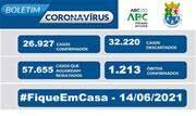 A taxa de ocupação dos leitos destinados a pacientes com Coronavírus nesta segunda-feira, 14, é de 64% para leitos exclusivos de UTI  - Continue lendo