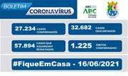 A taxa de ocupação dos leitos destinados a pacientes com Coronavírus nessa quarta-feira, 16, é de 72% para leitos exclusivos de UTI  - Continue lendo