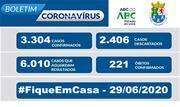 A Prefeitura informa que, de acordo com o Boletim Epidemiológico COVID-19 desta segunda-feira (29/6), registra 3.304 casos confirmados, 2.406 descartados e 6.010 casos suspeitos - Continue lendo