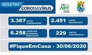 A Prefeitura informa que, de acordo com o Boletim Epidemiológico COVID-19 desta terça-feira (30/6), registra 3.367 casos confirmados, 2.451 descartados e 6.258 casos suspeitos em andamento - Continue lendo