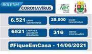 Taxa de ocupação dos leitos destinados a pacientes com Coronavírus nesta segunda, 14, é de 60% para leitos exclusivos de UTI - Continue lendo