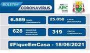 Taxa de ocupação dos leitos destinados a pacientes com Coronavírus nesta sexta, 18, é de 60% para leitos exclusivos de UTI - Continue lendo