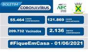 A taxa de ocupação dos leitos destinados a pacientes com Coronavírus nessa terça-feira, 01, é de 64% para leitos exclusivos de UTI e de 50% nos leitos de enfermaria - Continue lendo