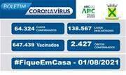 A taxa de ocupação dos leitos destinados a pacientes com Coronavírus nesse domingo, 01, é de 31% para leitos exclusivos de UTI e de 25% nos leitos de enfermaria - Continue lendo