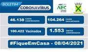 A taxa de ocupação dos leitos destinados a pacientes com Coronavírus nesta quinta, 08, é de 90% para leitos exclusivos de UTI e de 68% nos leitos de enfermaria - Continue lendo