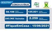 A taxa de ocupação dos leitos destinados a pacientes com Coronavírus nessa terça-feira, 15, é de 68% para leitos exclusivos de UTI e de 53% nos leitos de enfermaria - Continue lendo