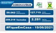 A taxa de ocupação dos leitos destinados a pacientes com Coronavírus nesse sábado, 19, é de 65% para leitos exclusivos de UTI e de 70% nos leitos de enfermaria - Continue lendo
