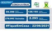 A taxa de ocupação dos leitos destinados a pacientes com Coronavírus nessa terça-feira, 22, é de 68% para leitos exclusivos de UTI e de 50% nos leitos de enfermaria - Continue lendo