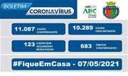 A taxa de ocupação dos leitos destinados a pacientes com Coronavírus nesta sexta-feira, 07, é de 32,5% para leitos exclusivos de UTI e de 20% nos leitos de enfermaria - Continue lendo