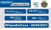 A taxa de ocupação dos leitos destinados a pacientes com Coronavírus neste sábado, 08, é de 22,5% para leitos exclusivos de UTI e de 25% nos leitos de enfermaria - Continue lendo