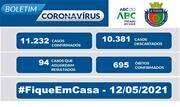 A taxa de ocupação dos leitos destinados a pacientes com Coronavírus nesta quarta-feira, 12, é de 18% para leitos exclusivos de UTI e de 26% nos leitos de enfermaria - Continue lendo
