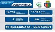 A taxa de ocupação dos leitos destinados a pacientes com Coronavírus nessa quinta-feira, 22, é de 20% para leitos exclusivos de UTI e de 52% nos leitos de enfermaria - Continue lendo