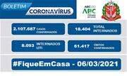 O Estado de São Paulo registra neste sábado (6) 61.417 óbitos e 2.107.687 casos confirmados durante toda a pandemia. - Continue lendo