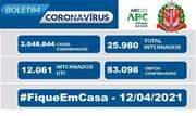 Taxa de ocupação dos leitos destinados a pacientes com Coronavírus nesta segunda, 12, é de 84,3% para leitos exclusivos de UTI na Grande São Paulo - Continue lendo