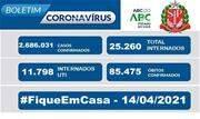 Taxa de ocupação dos leitos destinados a pacientes com Coronavírus nesta quarta, 14, é de 86,4% para leitos exclusivos de UTI no Estado - Continue lendo