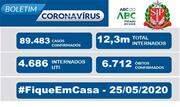 O novo coronavírus já infectou mais de 89 mil pessoas no Estado em 515 cidades, das quais 251 tiveram pelo menos um óbito - Continue lendo