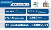 A taxa de ocupação dos leitos destinados a pacientes com Coronavírus nesse domingo, 01, é de 16% para leitos exclusivos de UTI e de 20% nos leitos de enfermaria - Continue lendo