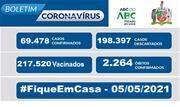 A taxa de ocupação dos leitos destinados a pacientes com Coronavírus nesta quarta-feira, 05, é de 66% para leitos exclusivos de UTI e de 43% nos leitos de enfermaria - Continue lendo