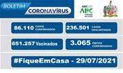 A taxa de ocupação dos leitos destinados a pacientes com Coronavírus nessa quinta-feira, 29, é de 23% para leitos exclusivos de UTI e de 17% nos leitos de enfermaria - Continue lendo